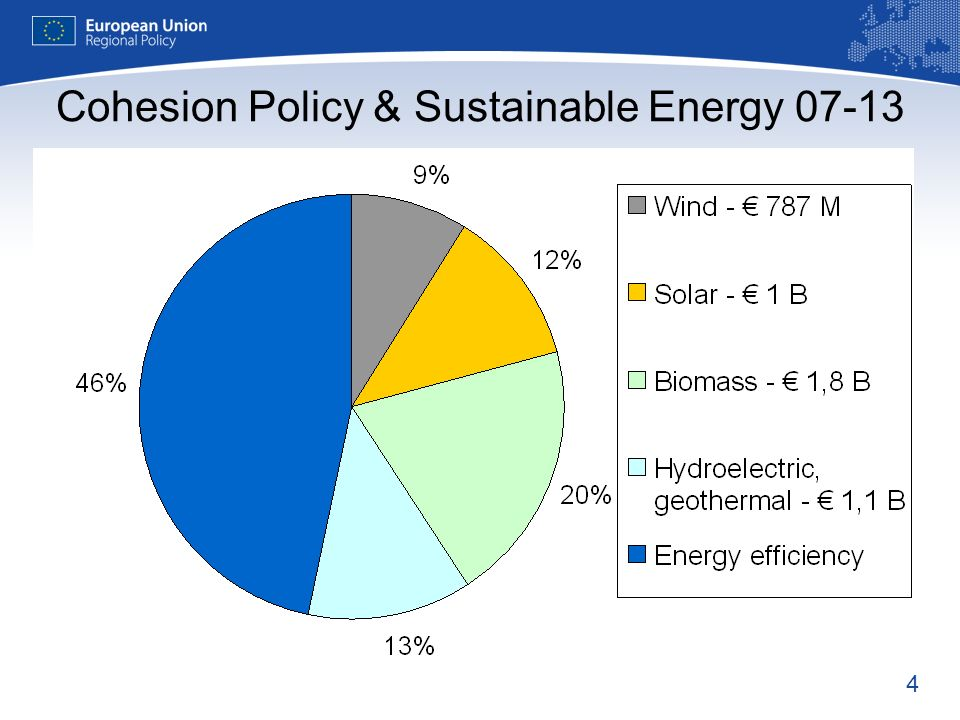 4 Cohesion Policy & Sustainable Energy 07-13