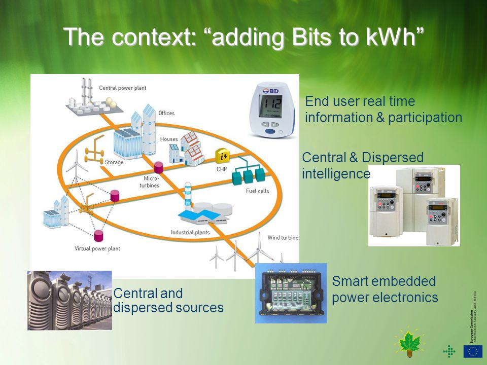 The context: adding Bits to kWh Central and dispersed sources Smart embedded power electronics Central & Dispersed intelligence End user real time information & participation
