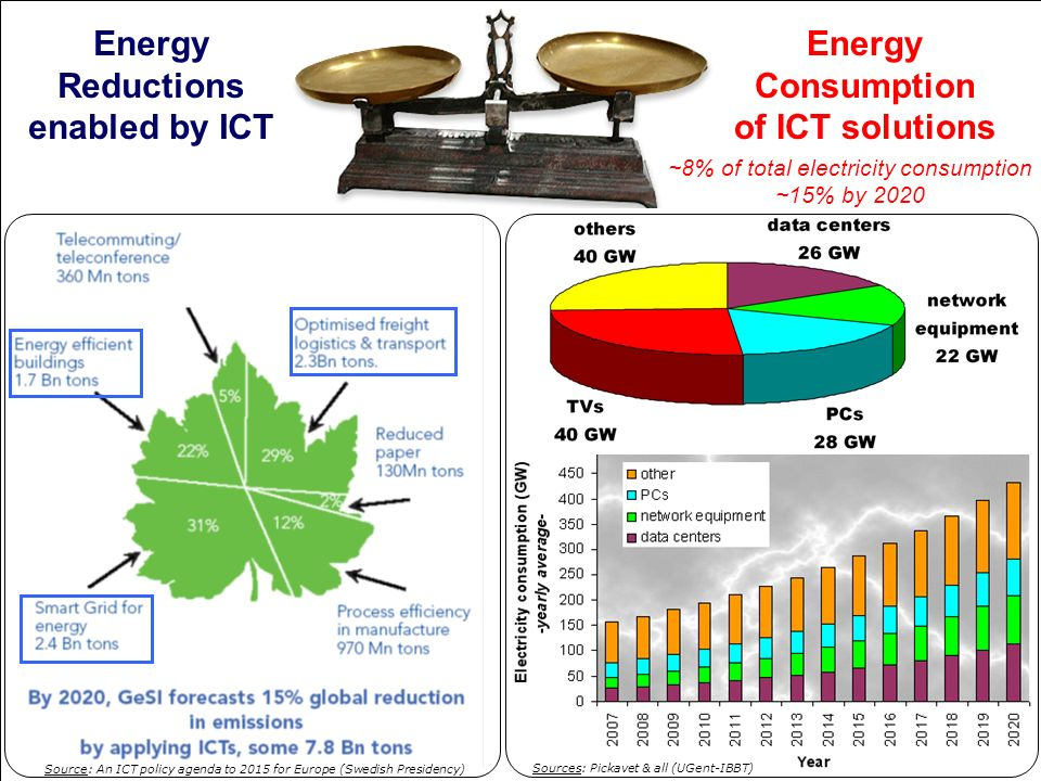 Energy Reductions enabled by ICT Energy Consumption of ICT solutions ~8% of total electricity consumption ~15% by 2020 Sources: Pickavet & all (UGent-IBBT) Source: An ICT policy agenda to 2015 for Europe (Swedish Presidency)
