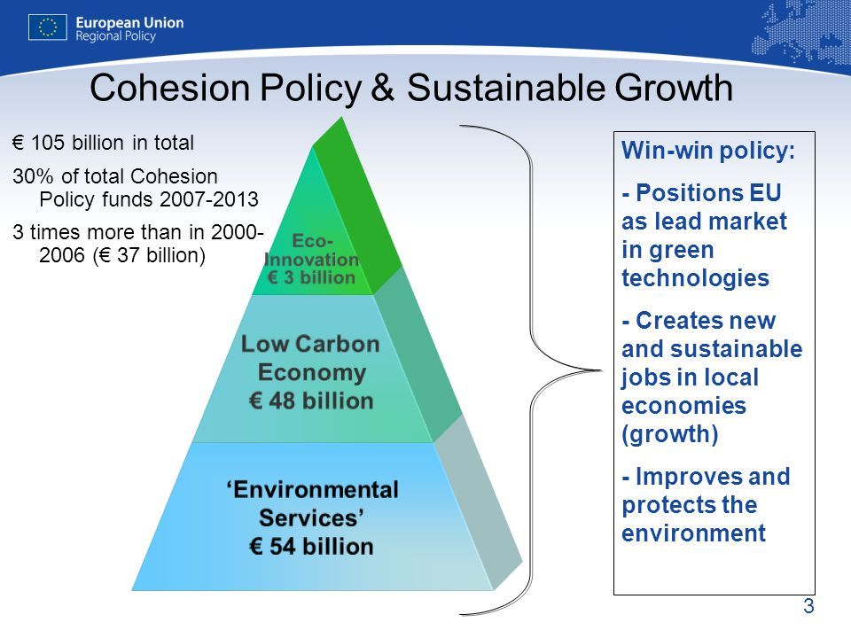 3 Cohesion Policy & Sustainable Growth Win-win policy: - Positions EU as lead market in green technologies - Creates new and sustainable jobs in local economies (growth) - Improves and protects the environment Eco- Innovation 3 billion Low Carbon Economy 48 billion Environmental Services 54 billion 105 billion in total 30% of total Cohesion Policy funds times more than in ( 37 billion)