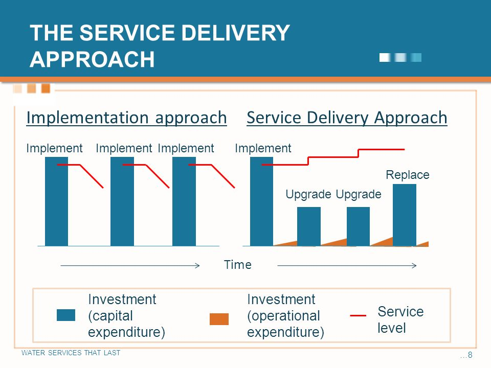 WATER SERVICES THAT LAST …8 THE SERVICE DELIVERY APPROACH Implement Upgrade Service Delivery Approach Upgrade Replace Implement Implementation approach Time Service level Investment (capital expenditure) Investment (operational expenditure)