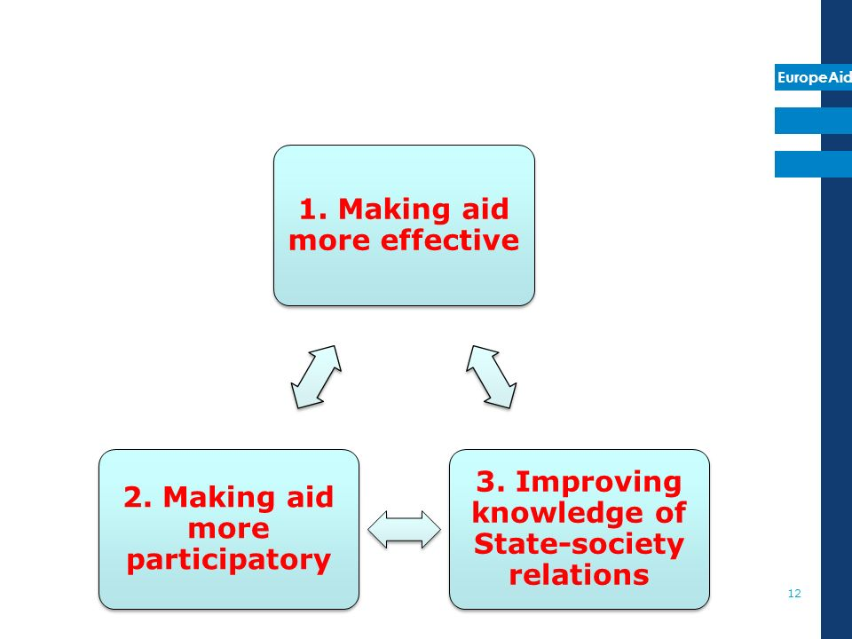 EuropeAid 1. Making aid more effective 3. Improving knowledge of State-society relations 2.