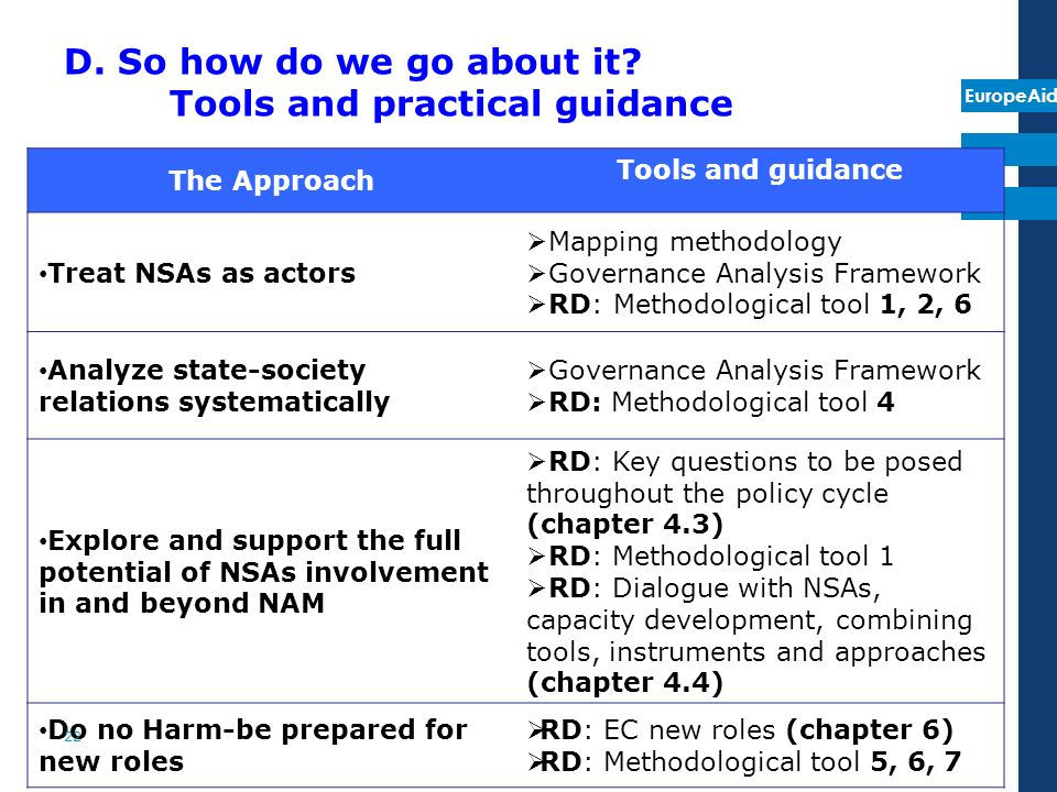 EuropeAid The Approach Tools and guidance Treat NSAs as actors Mapping methodology Governance Analysis Framework RD: Methodological tool 1, 2, 6 Analyze state-society relations systematically Governance Analysis Framework RD: Methodological tool 4 Explore and support the full potential of NSAs involvement in and beyond NAM RD: Key questions to be posed throughout the policy cycle (chapter 4.3) RD: Methodological tool 1 RD: Dialogue with NSAs, capacity development, combining tools, instruments and approaches (chapter 4.4) Do no Harm-be prepared for new roles RD: EC new roles (chapter 6) RD: Methodological tool 5, 6, 7 D.