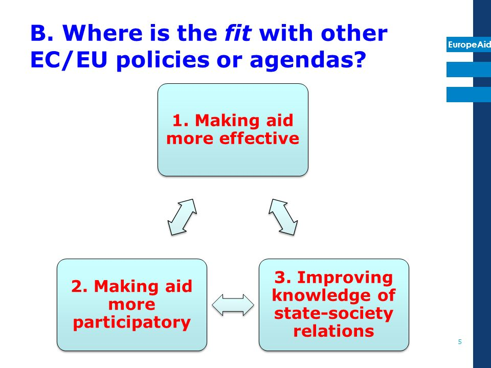 EuropeAid B. Where is the fit with other EC/EU policies or agendas.
