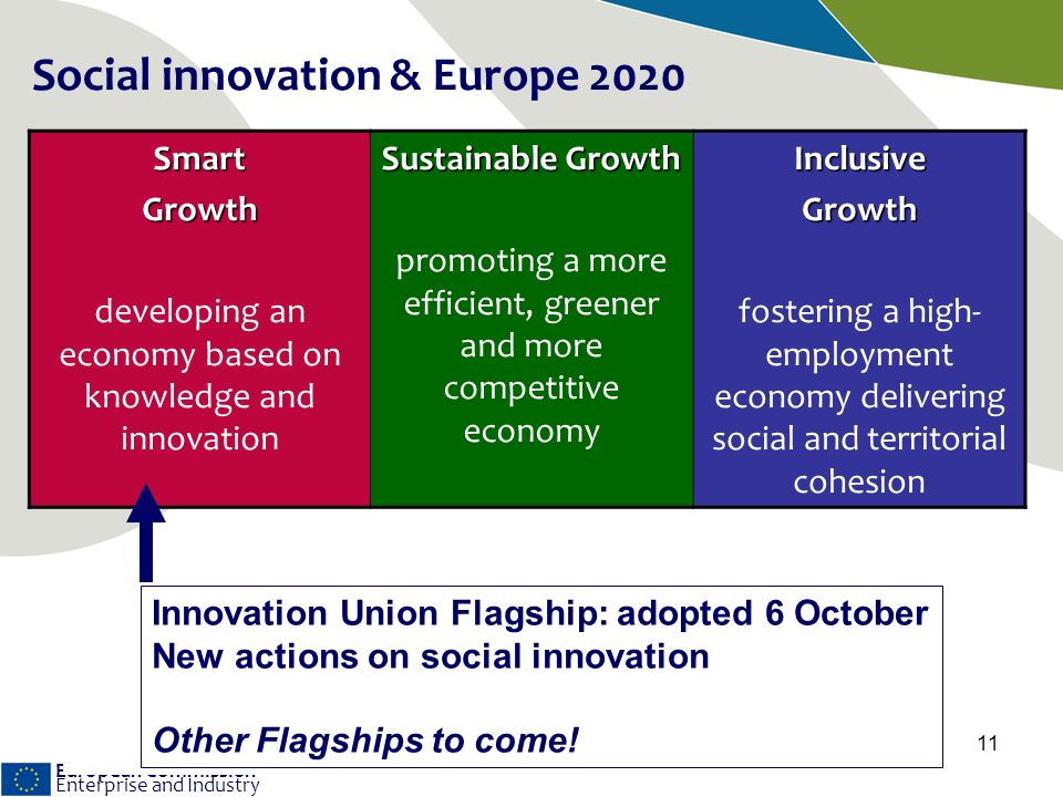 European Commission Enterprise and Industry 11 SmartGrowth developing an economy based on knowledge and innovation Sustainable Growth promoting a more efficient, greener and more competitive economyInclusiveGrowth fostering a high- employment economy delivering social and territorial cohesion Social innovation & Europe 2020 Innovation Union Flagship: adopted 6 October New actions on social innovation Other Flagships to come!