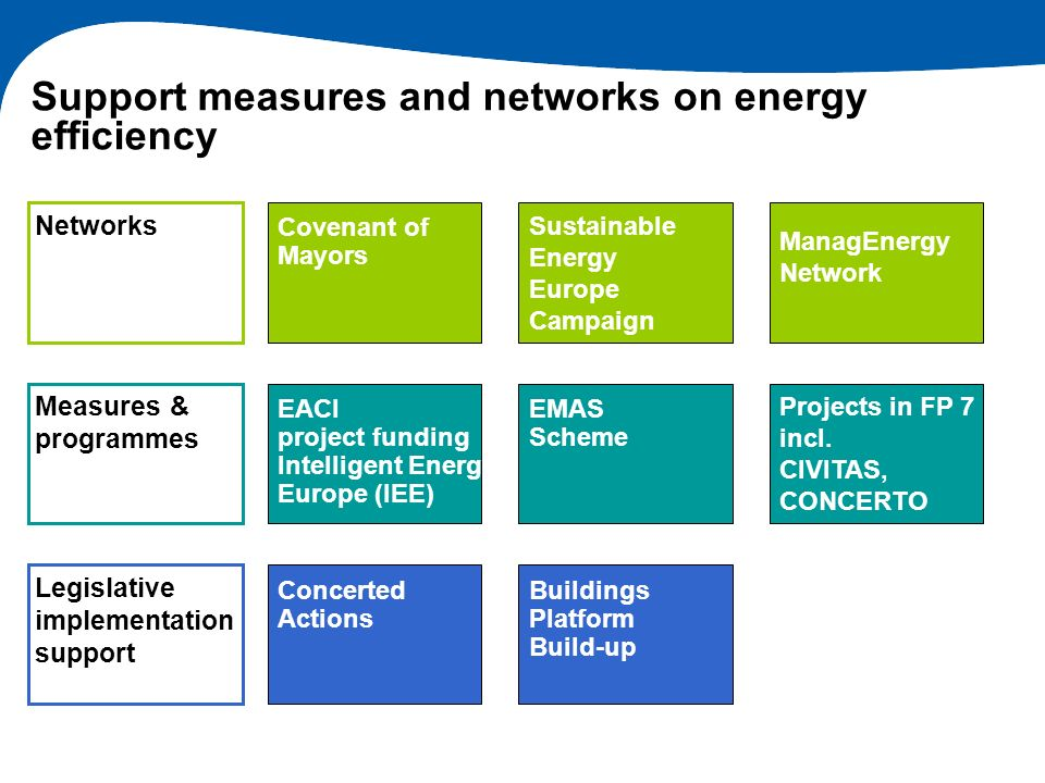 Support measures and networks on energy efficiency Covenant of Mayors Sustainable Energy Europe Campaign ManagEnergy Network EACI project funding Inte