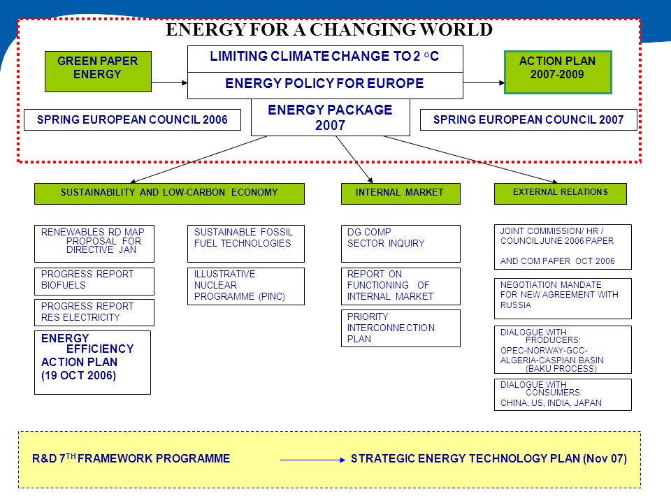 ENERGY FOR A CHANGING WORLD EXTERNAL RELATIONS ILLUSTRATIVE NUCLEAR PROGRAMME (PINC) SUSTAINABLE FOSSIL FUEL TECHNOLOGIES INTERNAL MARKET REPORT ON FU