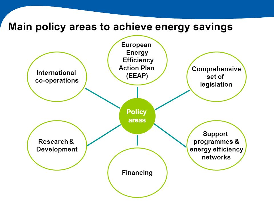 Main policy areas to achieve energy savings Policy areas European Energy Efficiency Action Plan (EEAP) Comprehensive set of legislation Support progra