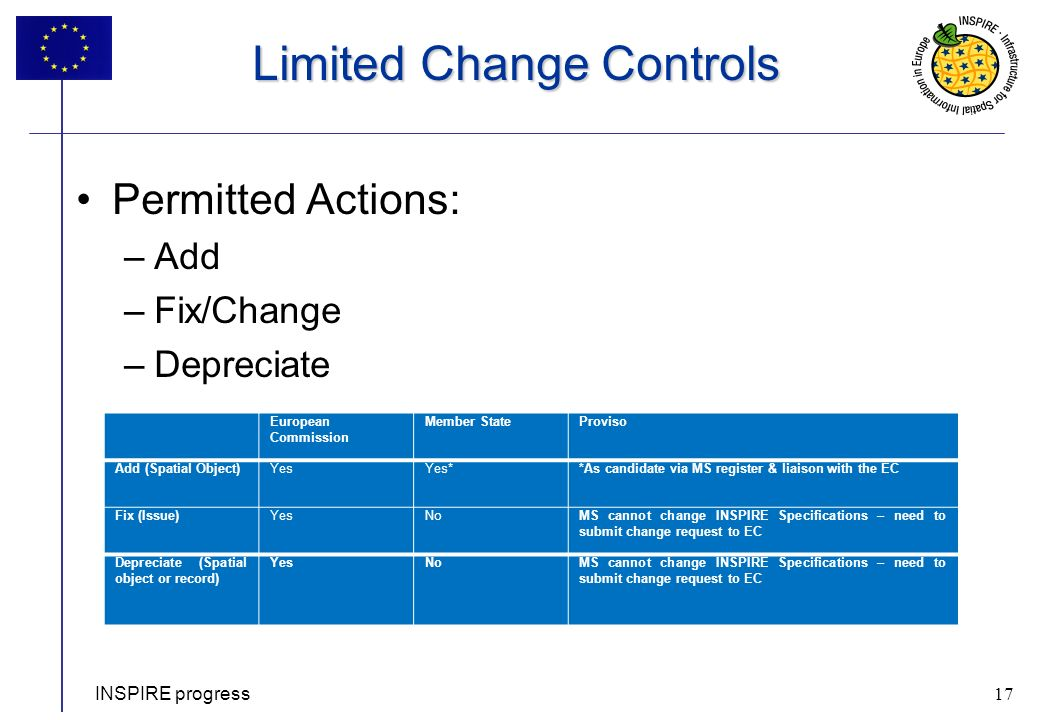 17 Limited Change Controls Permitted Actions: –Add –Fix/Change –Depreciate INSPIRE progress 17 European Commission Member StateProviso Add (Spatial Object)YesYes**As candidate via MS register & liaison with the EC Fix (Issue)YesNoMS cannot change INSPIRE Specifications – need to submit change request to EC Depreciate (Spatial object or record) YesNoMS cannot change INSPIRE Specifications – need to submit change request to EC