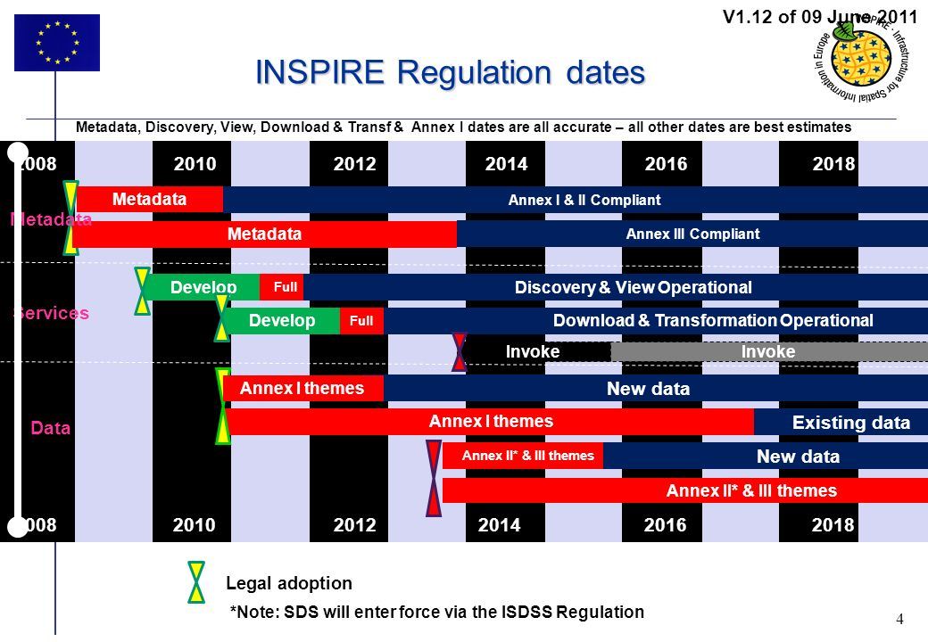 4 4 INSPIRE Regulation dates 201020122016 Annex I & II Compliant Annex III Compliant 20142018 Develop Full Discovery & View Operational 2008 201020122016201420182008 New data Annex I themes Existing data Annex II* & III themes New data DevelopDownload & Transformation Operational Metadata, Discovery, View, Download & Transf & Annex I dates are all accurate – all other dates are best estimates Metadata Legal adoption V1.12 of 09 June 2011 Full Invoke Metadata Data Services *Note: SDS will enter force via the ISDSS Regulation Annex I themes