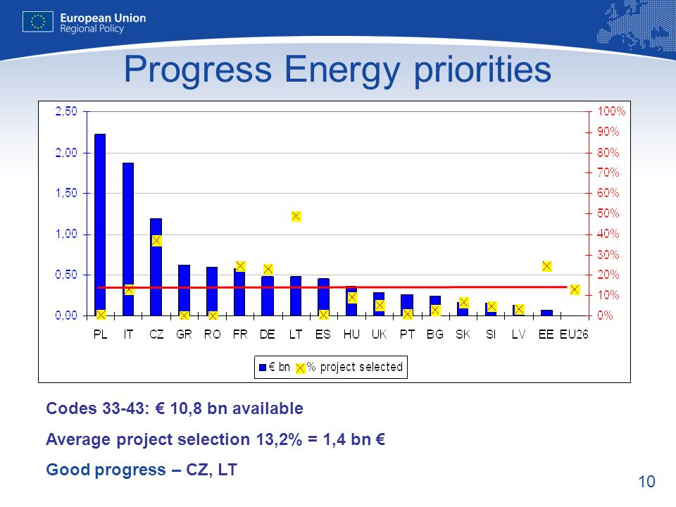 10 Progress Energy priorities Codes 33-43: 10,8 bn available Average project selection 13,2% = 1,4 bn Good progress – CZ, LT