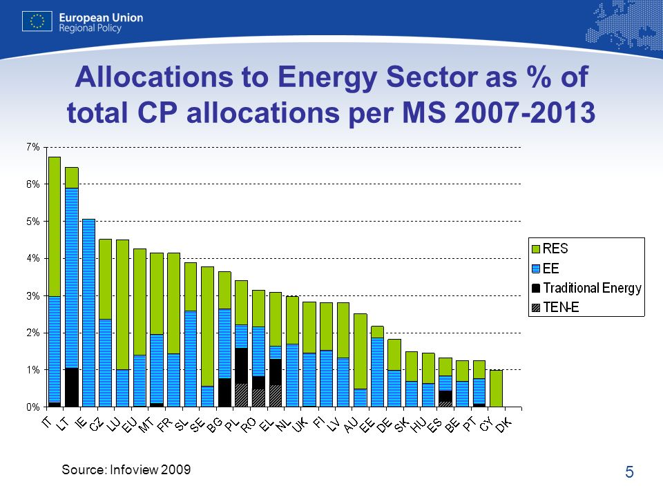 5 Allocations to Energy Sector as % of total CP allocations per MS Source: Infoview 2009