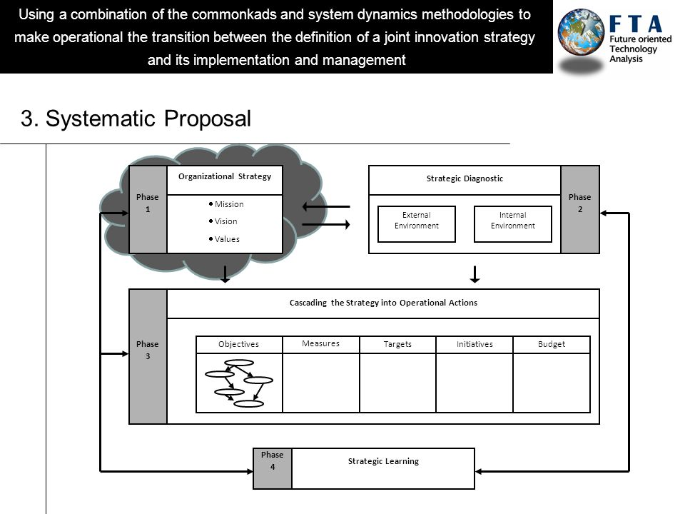 Using a combination of the commonkads and system dynamics methodologies to make operational the transition between the definition of a joint innovatio