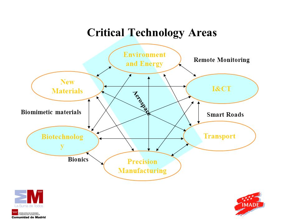 Aerospace Critical Technology Areas I&CT Transport Biotechnolog y Precision Manufacturing New Materials Environment and Energy Biomimetic materials Bionics Smart Roads Remote Monitoring