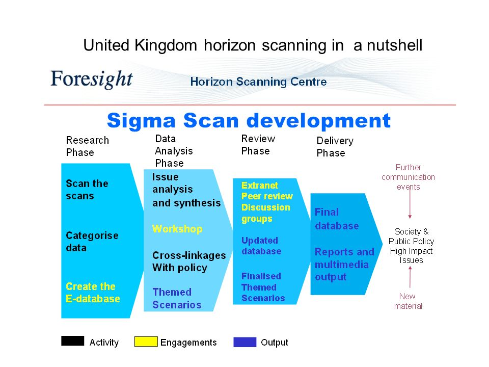 United Kingdom horizon scanning in a nutshell
