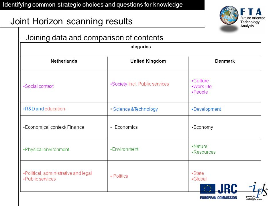 Identifying common strategic choices and questions for knowledge Joint Horizon scanning results Joining data and comparison of contents ategories NetherlandsUnited KingdomDenmark Social context Society Incl.