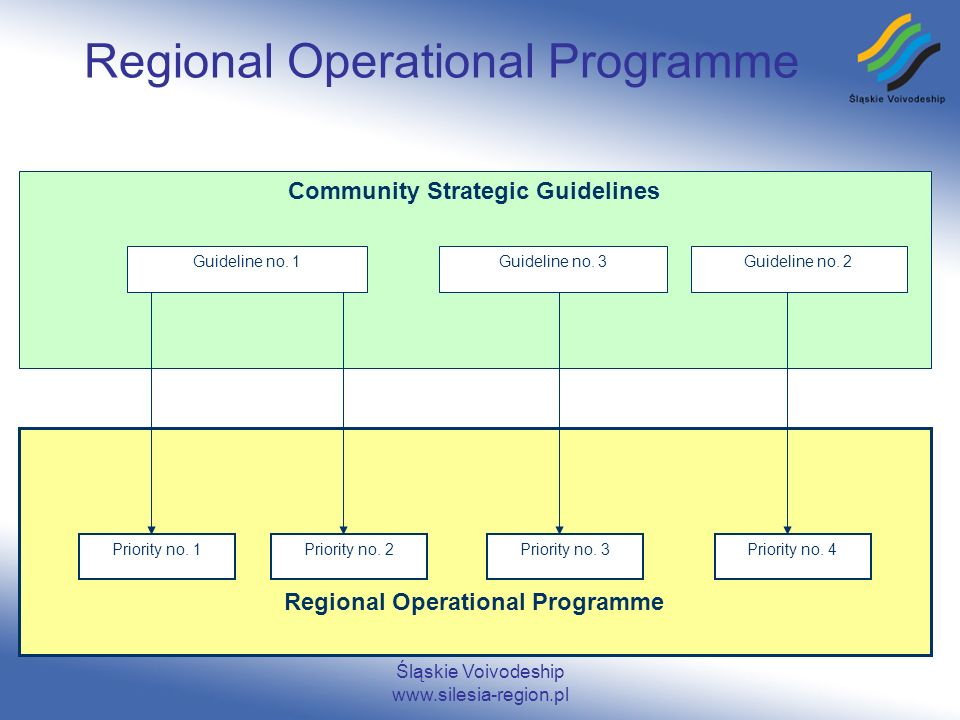 Śląskie Voivodeship www.silesia-region.pl Regional Operational Programme Community Strategic Guidelines Regional Operational Programme Guideline no. 1