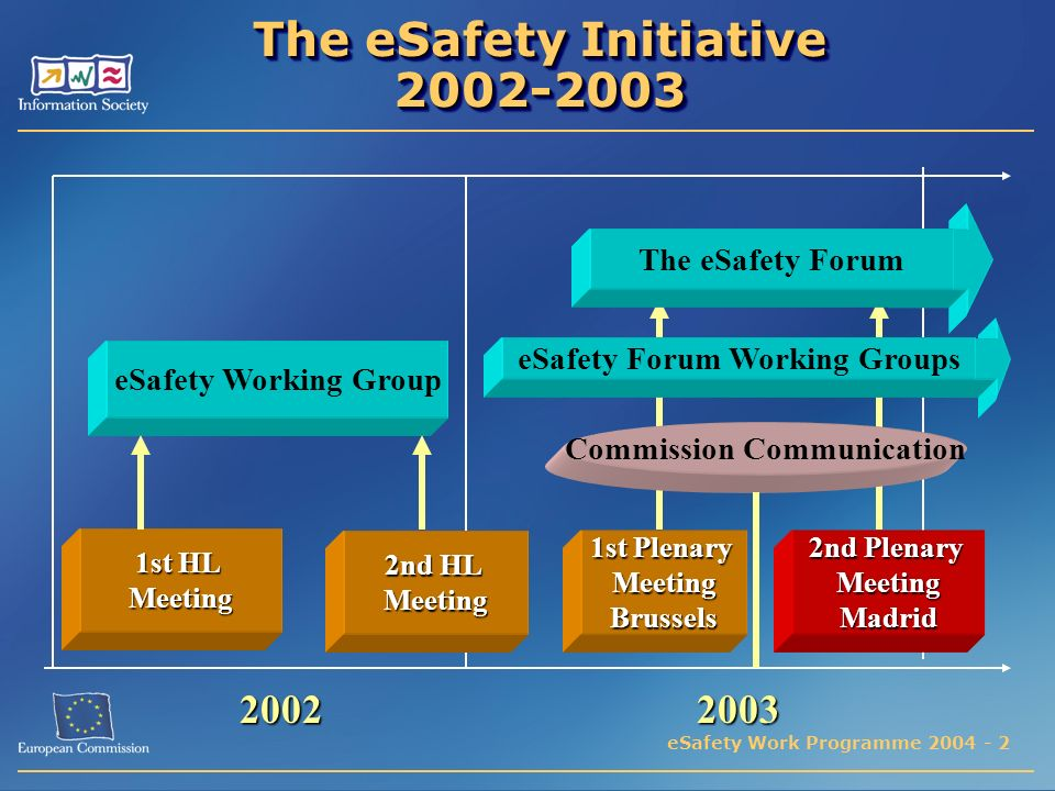 eSafety Work Programme 2004 - 2 The eSafety Initiative 2002-2003 20022003 eSafety Working Group The eSafety Forum 1st HL Meeting 2nd HL Meeting eSafety Forum Working Groups 1st Plenary MeetingBrussels 2nd Plenary MeetingMadrid Commission Communication