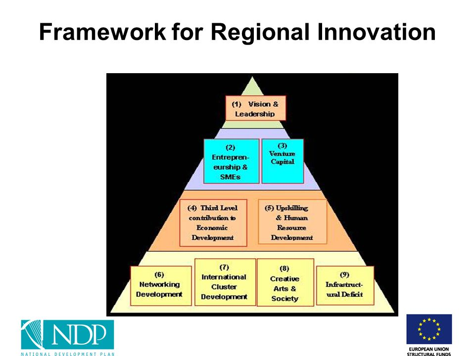 Framework for Regional Innovation