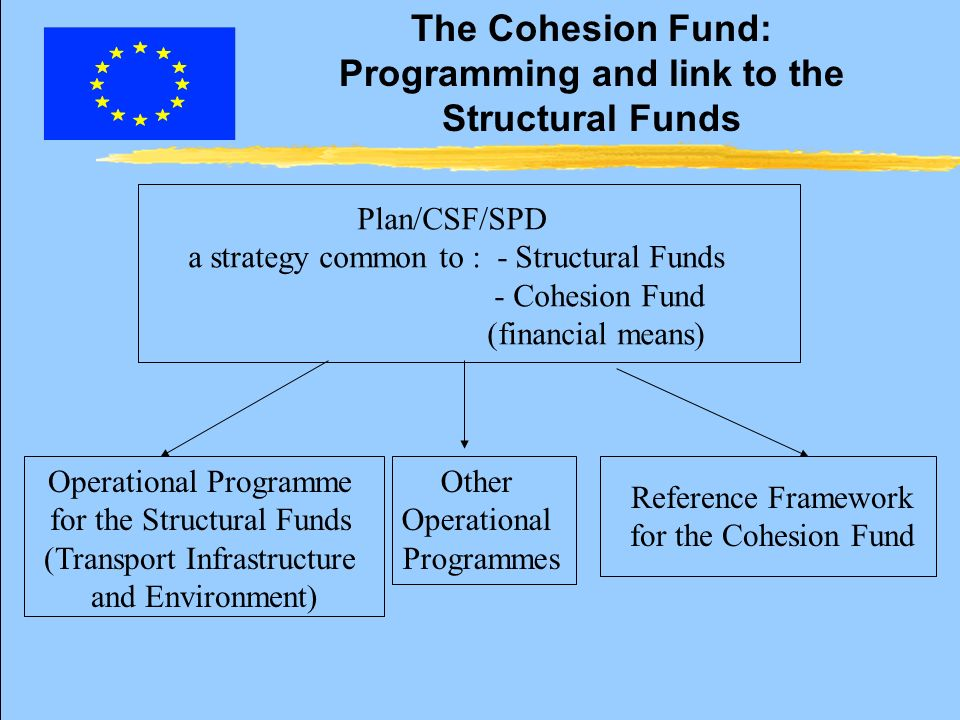 The Cohesion Fund: Programming and link to the Structural Funds Reference Framework for the Cohesion Fund Plan/CSF/SPD a strategy common to : - Structural Funds - Cohesion Fund (financial means) Operational Programme for the Structural Funds (Transport Infrastructure and Environment) Other Operational Programmes