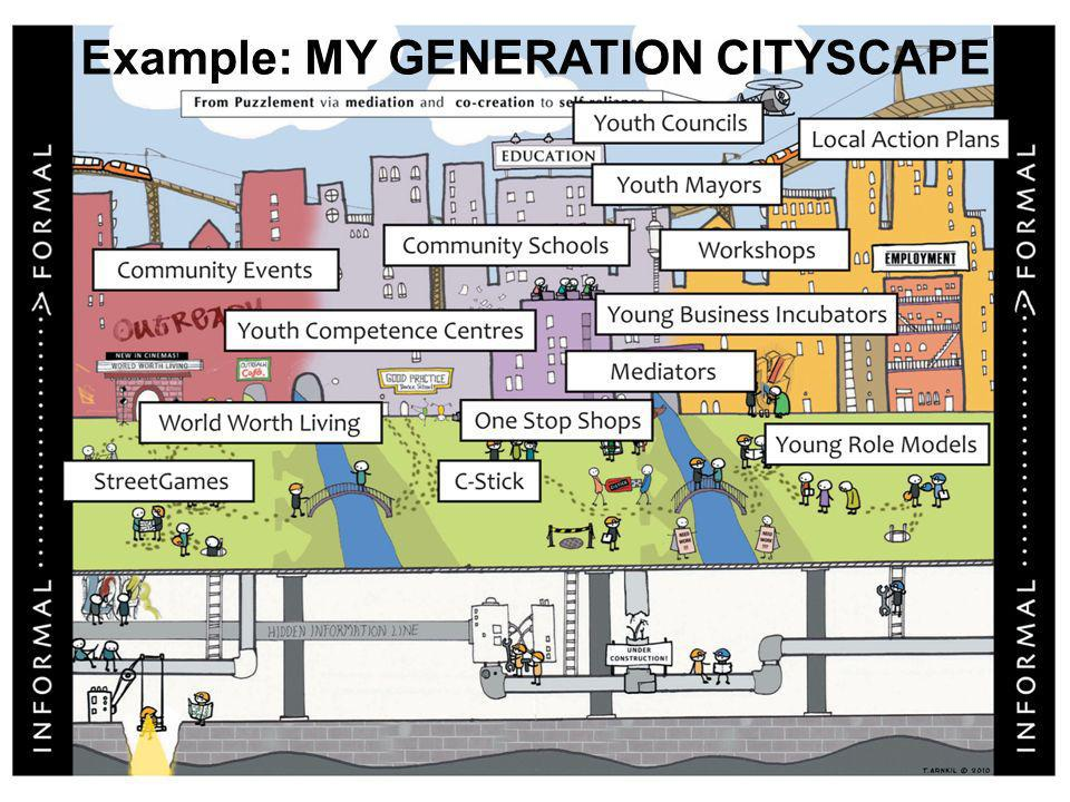 Example: MY GENERATION CITYSCAPE