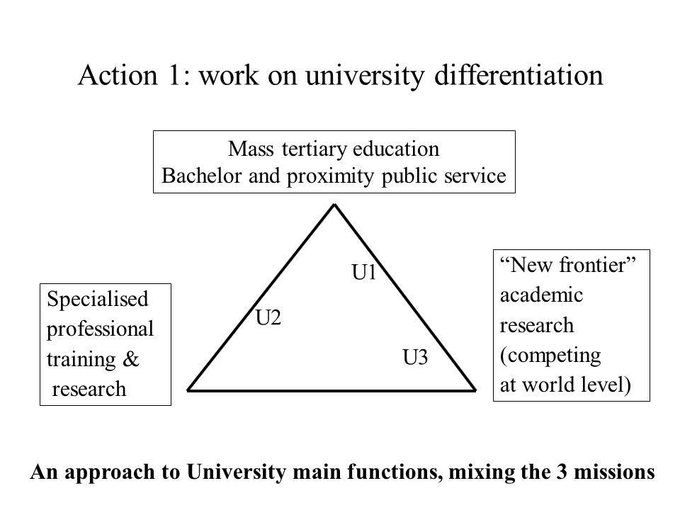 Action 1: work on university differentiation Mass tertiary education Bachelor and proximity public service An approach to University main functions, mixing the 3 missions Specialised professional training & research New frontier academic research (competing at world level) U1 U2 U3