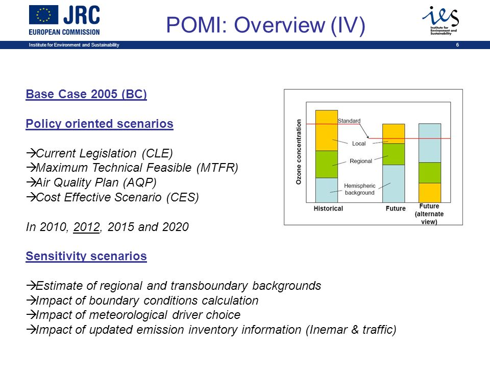 Institute for Environment and Sustainability6 POMI: Overview (IV) Base Case 2005 (BC) Policy oriented scenarios Current Legislation (CLE) Maximum Technical Feasible (MTFR) Air Quality Plan (AQP) Cost Effective Scenario (CES) In 2010, 2012, 2015 and 2020 Sensitivity scenarios Estimate of regional and transboundary backgrounds Impact of boundary conditions calculation Impact of meteorological driver choice Impact of updated emission inventory information (Inemar & traffic)
