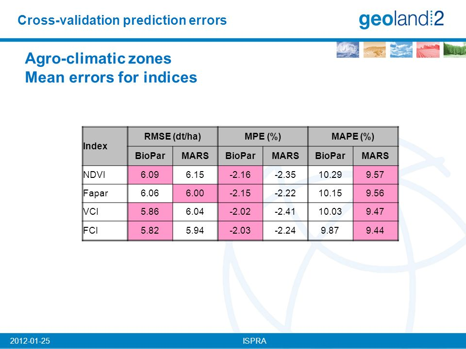 ISPRA2012-01-25 Cross-validation prediction errors Agro-climatic zones Mean errors for indices Index RMSE (dt/ha)MPE (%)MAPE (%) BioParMARSBioParMARSBioParMARS NDVI6.096.15-2.16-2.3510.299.57 Fapar6.066.00-2.15-2.2210.159.56 VCI5.866.04-2.02-2.4110.039.47 FCI5.825.94-2.03-2.249.879.44
