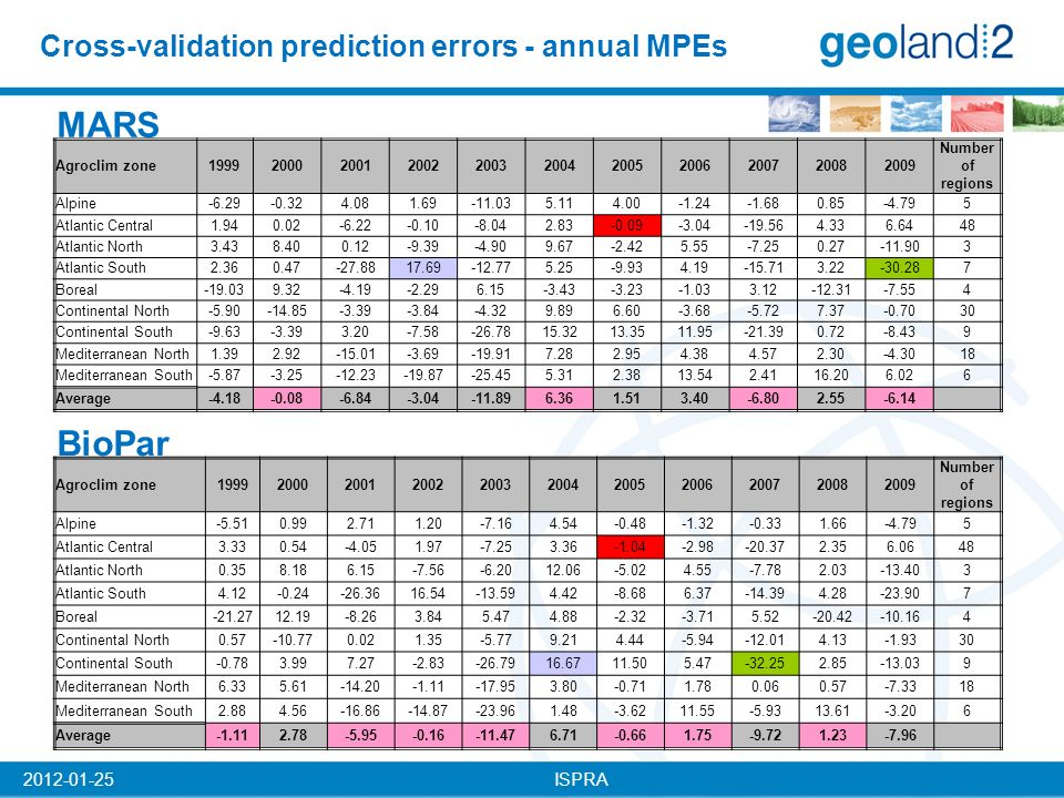ISPRA2012-01-25 Cross-validation prediction errors - annual MPEs MARS BioPar Agroclim zone19992000200120022003200420052006200720082009 Number of regions Alpine-6.29-0.324.081.69-11.035.114.00-1.24-1.680.85-4.795 Atlantic Central1.940.02-6.22-0.10-8.042.83-0.09-3.04-19.564.336.6448 Atlantic North3.438.400.12-9.39-4.909.67-2.425.55-7.250.27-11.903 Atlantic South2.360.47-27.8817.69-12.775.25-9.934.19-15.713.22-30.287 Boreal-19.039.32-4.19-2.296.15-3.43-3.23-1.033.12-12.31-7.554 Continental North-5.90-14.85-3.39-3.84-4.329.896.60-3.68-5.727.37-0.7030 Continental South-9.63-3.393.20-7.58-26.7815.3213.3511.95-21.390.72-8.439 Mediterranean North1.392.92-15.01-3.69-19.917.282.954.384.572.30-4.3018 Mediterranean South-5.87-3.25-12.23-19.87-25.455.312.3813.542.4116.206.026 Average-4.18-0.08-6.84-3.04-11.896.361.513.40-6.802.55-6.14 Agroclim zone19992000200120022003200420052006200720082009 Number of regions Alpine-5.510.992.711.20-7.164.54-0.48-1.32-0.331.66-4.795 Atlantic Central3.330.54-4.051.97-7.253.36-1.04-2.98-20.372.356.0648 Atlantic North0.358.186.15-7.56-6.2012.06-5.024.55-7.782.03-13.403 Atlantic South4.12-0.24-26.3616.54-13.594.42-8.686.37-14.394.28-23.907 Boreal-21.2712.19-8.263.845.474.88-2.32-3.715.52-20.42-10.164 Continental North0.57-10.770.021.35-5.779.214.44-5.94-12.014.13-1.9330 Continental South-0.783.997.27-2.83-26.7916.6711.505.47-32.252.85-13.039 Mediterranean North6.335.61-14.20-1.11-17.953.80-0.711.780.060.57-7.3318 Mediterranean South2.884.56-16.86-14.87-23.961.48-3.6211.55-5.9313.61-3.206 Average-1.112.78-5.95-0.16-11.476.71-0.661.75-9.721.23-7.96