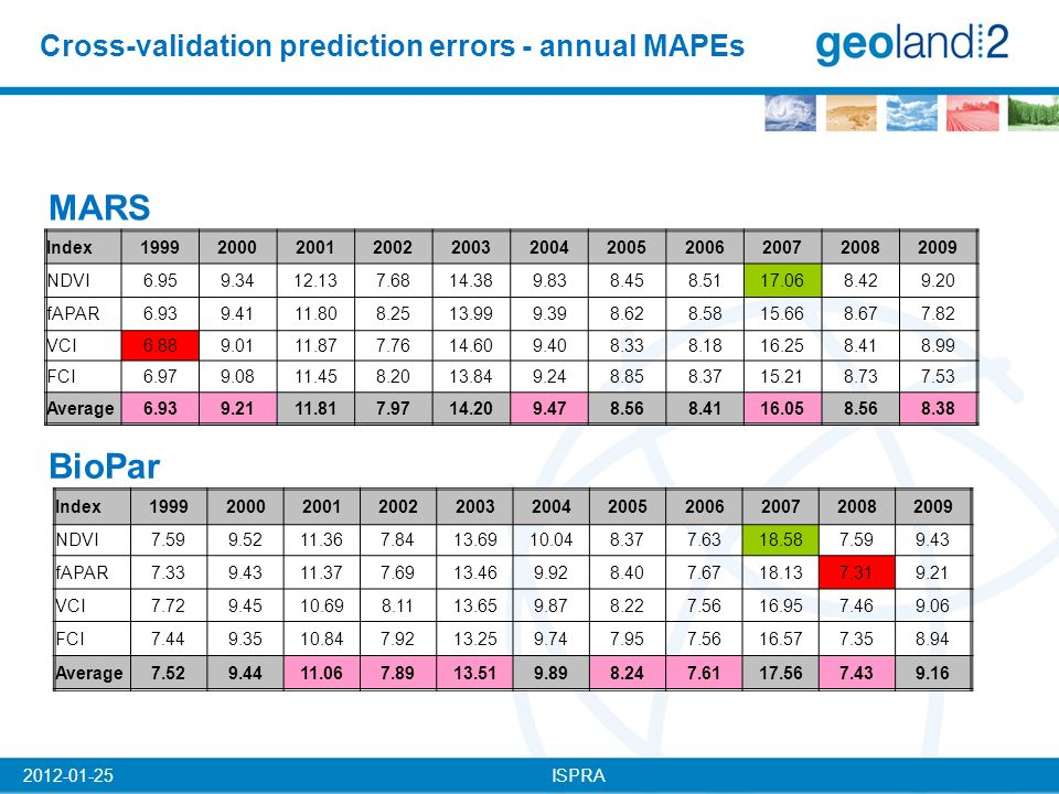 ISPRA2012-01-25 Cross-validation prediction errors - annual MAPEs MARS BioPar Index19992000200120022003200420052006200720082009 NDVI6.959.3412.137.6814.389.838.458.5117.068.429.20 fAPAR6.939.4111.808.2513.999.398.628.5815.668.677.82 VCI6.889.0111.877.7614.609.408.338.1816.258.418.99 FCI6.979.0811.458.2013.849.248.858.3715.218.737.53 Average6.939.2111.817.9714.209.478.568.4116.058.568.38 Index19992000200120022003200420052006200720082009 NDVI7.599.5211.367.8413.6910.048.377.6318.587.599.43 fAPAR7.339.4311.377.6913.469.928.407.6718.137.319.21 VCI7.729.4510.698.1113.659.878.227.5616.957.469.06 FCI7.449.3510.847.9213.259.747.957.5616.577.358.94 Average7.529.4411.067.8913.519.898.247.6117.567.439.16