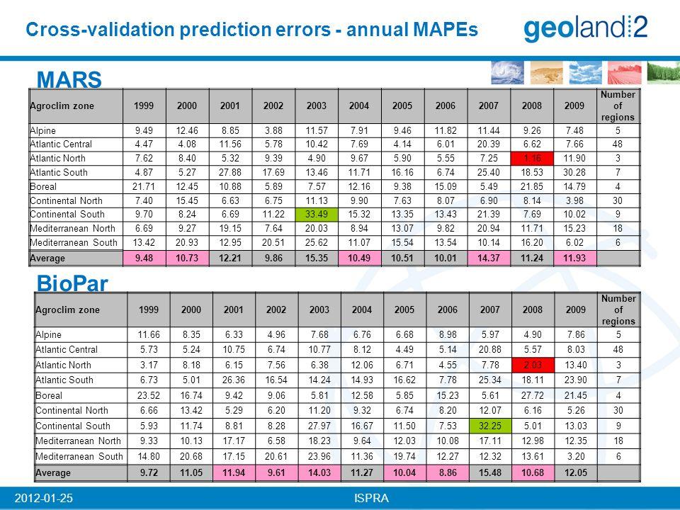 ISPRA2012-01-25 Cross-validation prediction errors - annual MAPEs MARS BioPar Agroclim zone19992000200120022003200420052006200720082009 Number of regions Alpine9.4912.468.853.8811.577.919.4611.8211.449.267.485 Atlantic Central4.474.0811.565.7810.427.694.146.0120.396.627.6648 Atlantic North7.628.405.329.394.909.675.905.557.251.1611.903 Atlantic South4.875.2727.8817.6913.4611.7116.166.7425.4018.5330.287 Boreal21.7112.4510.885.897.5712.169.3815.095.4921.8514.794 Continental North7.4015.456.636.7511.139.907.638.076.908.143.9830 Continental South9.708.246.6911.2233.4915.3213.3513.4321.397.6910.029 Mediterranean North6.699.2719.157.6420.038.9413.079.8220.9411.7115.2318 Mediterranean South13.4220.9312.9520.5125.6211.0715.5413.5410.1416.206.026 Average9.4810.7312.219.8615.3510.4910.5110.0114.3711.2411.93 Agroclim zone19992000200120022003200420052006200720082009 Number of regions Alpine11.668.356.334.967.686.766.688.985.974.907.865 Atlantic Central5.735.2410.756.7410.778.124.495.1420.885.578.0348 Atlantic North3.178.186.157.566.3812.066.714.557.782.0313.403 Atlantic South6.735.0126.3616.5414.2414.9316.627.7825.3418.1123.907 Boreal23.5216.749.429.065.8112.585.8515.235.6127.7221.454 Continental North6.6613.425.296.2011.209.326.748.2012.076.165.2630 Continental South5.9311.748.818.2827.9716.6711.507.5332.255.0113.039 Mediterranean North9.3310.1317.176.5818.239.6412.0310.0817.1112.9812.3518 Mediterranean South14.8020.6817.1520.6123.9611.3619.7412.2712.3213.613.206 Average9.7211.0511.949.6114.0311.2710.048.8615.4810.6812.05