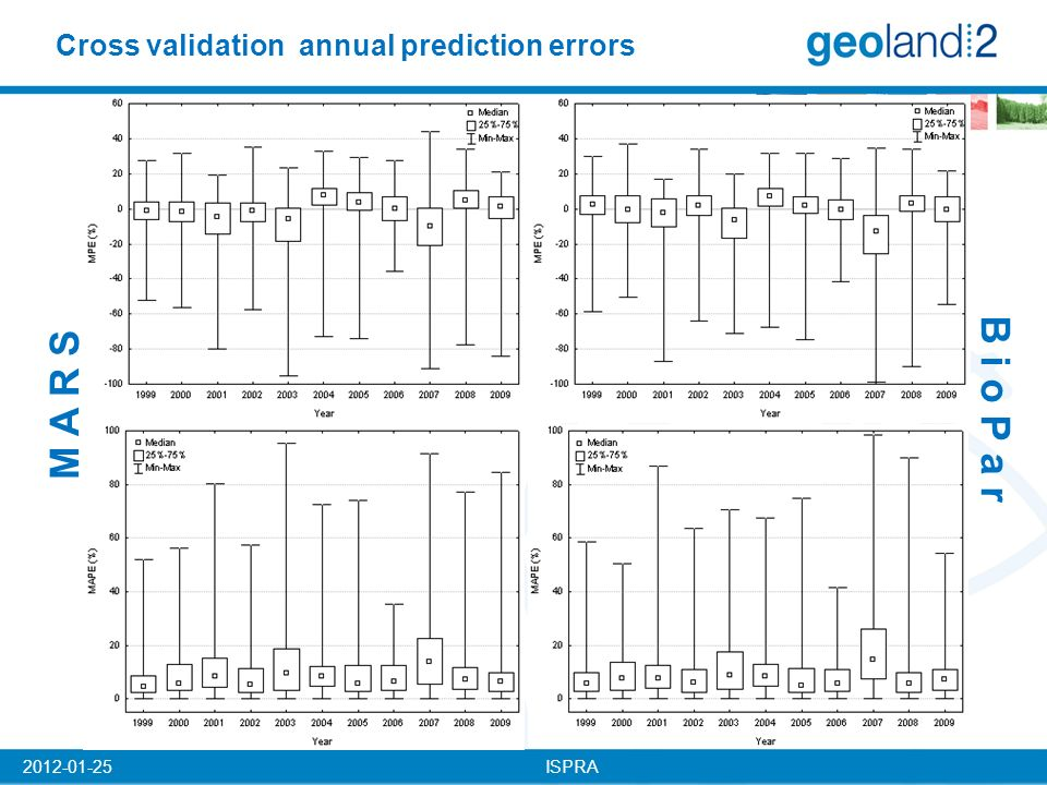 ISPRA2012-01-25 Cross validation annual prediction errors B i o P a r M A R S