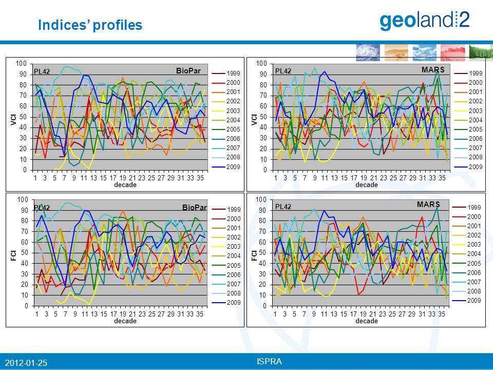 ISPRA 2012-01-25 Indices profiles
