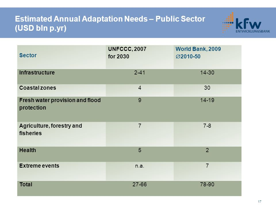 Estimated Annual Adaptation Needs – Public Sector (USD bln p.yr) 17 Sector UNFCCC, 2007 for 2030 World Bank, 2009 2010-50 Infrastructure2-4114-30 Coastal zones430 Fresh water provision and flood protection 914-19 Agriculture, forestry and fisheries 77-8 Health52 Extreme eventsn.a.7 Total27-6678-90