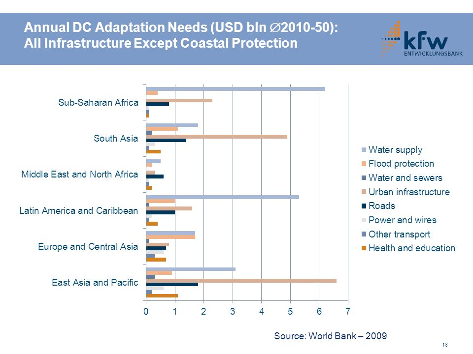 Annual DC Adaptation Needs (USD bln 2010-50): All Infrastructure Except Coastal Protection 18 Source: World Bank – 2009