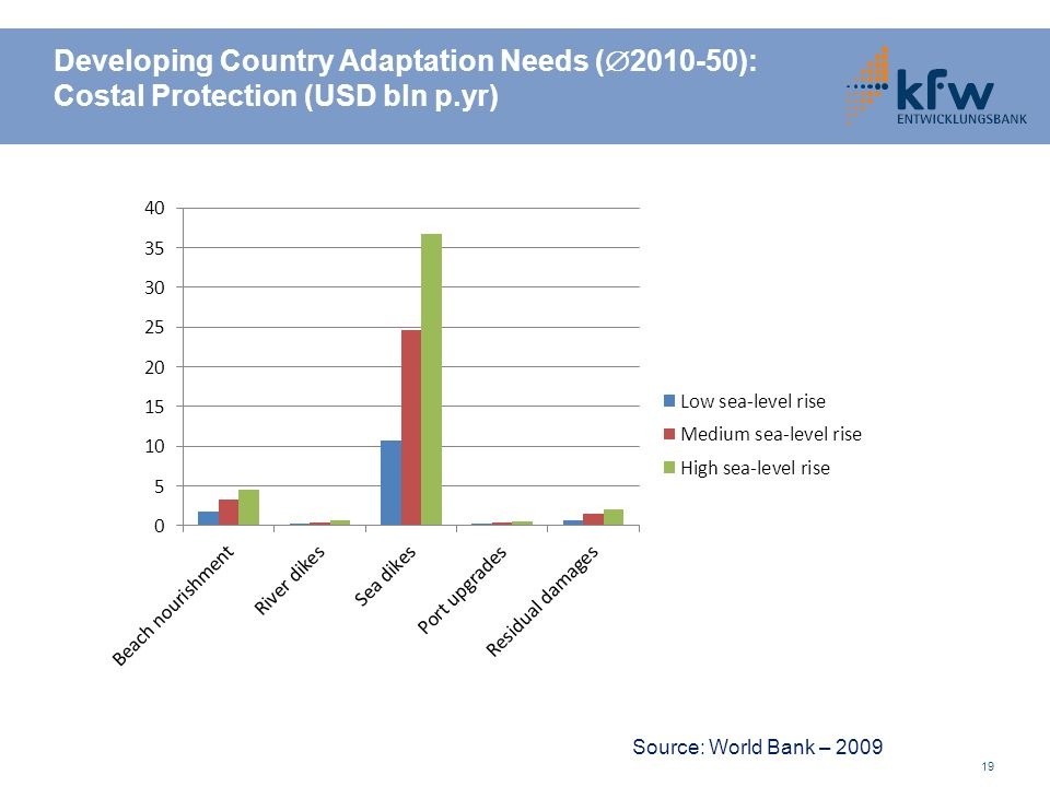 Developing Country Adaptation Needs ( 2010-50): Costal Protection (USD bln p.yr) 19 Source: World Bank – 2009