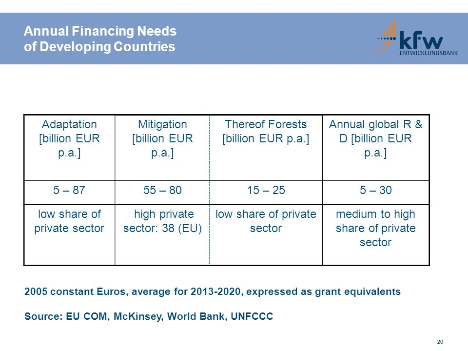 20 Annual Financing Needs of Developing Countries Adaptation [billion EUR p.a.] Mitigation [billion EUR p.a.] Thereof Forests [billion EUR p.a.] Annual global R & D [billion EUR p.a.] 5 – 8755 – 8015 – 255 – 30 low share of private sector high private sector: 38 (EU) low share of private sector medium to high share of private sector 2005 constant Euros, average for , expressed as grant equivalents Source: EU COM, McKinsey, World Bank, UNFCCC