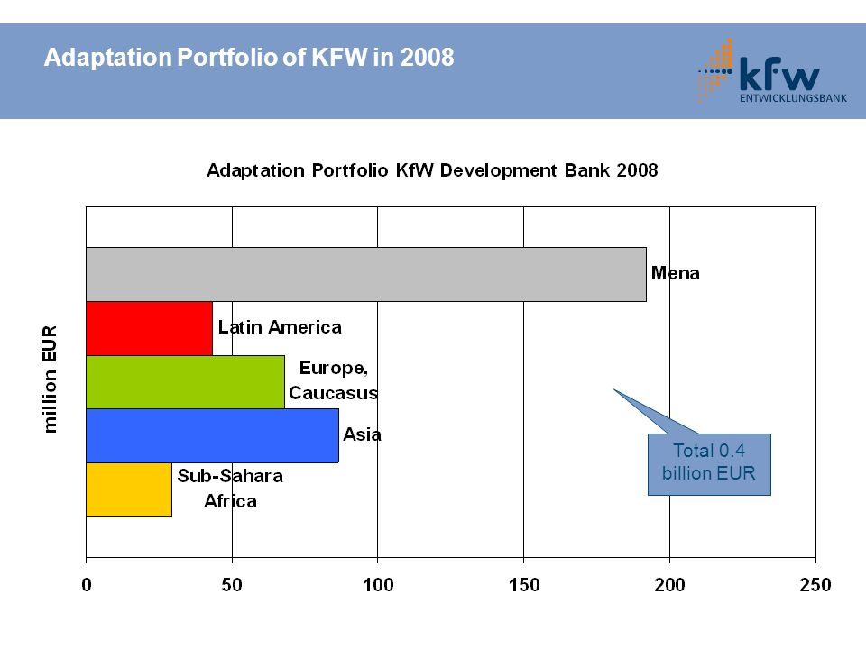 Adaptation Portfolio of KFW in 2008 Total 0.4 billion EUR