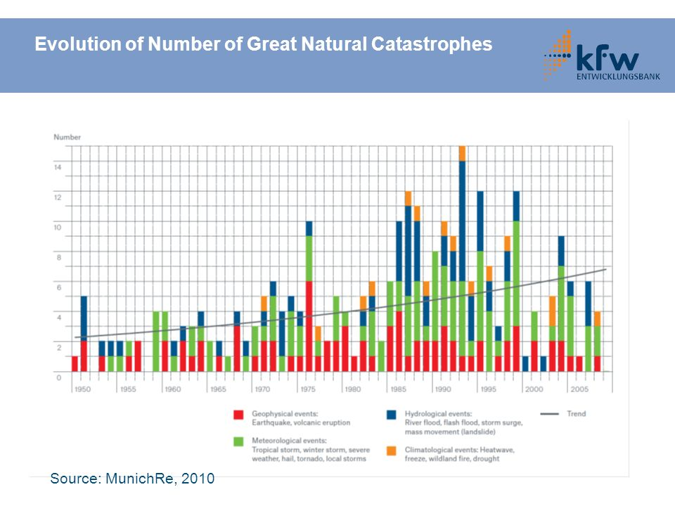 Evolution of Number of Great Natural Catastrophes Source: MunichRe, 2010