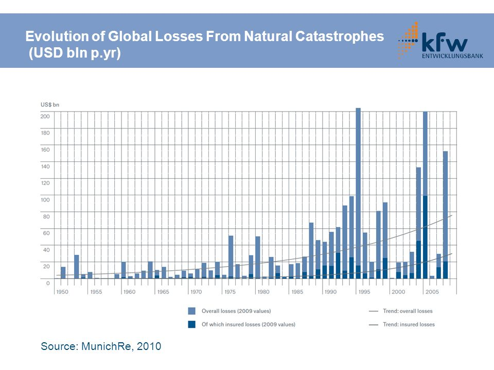 Evolution of Global Losses From Natural Catastrophes (USD bln p.yr) Source: MunichRe, 2010