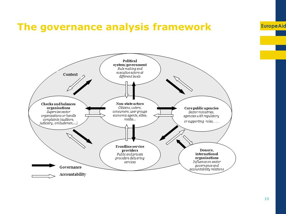 EuropeAid 10 The governance analysis framework Political system/government Rule making and executive actors at different levels Non-state actors Citiz