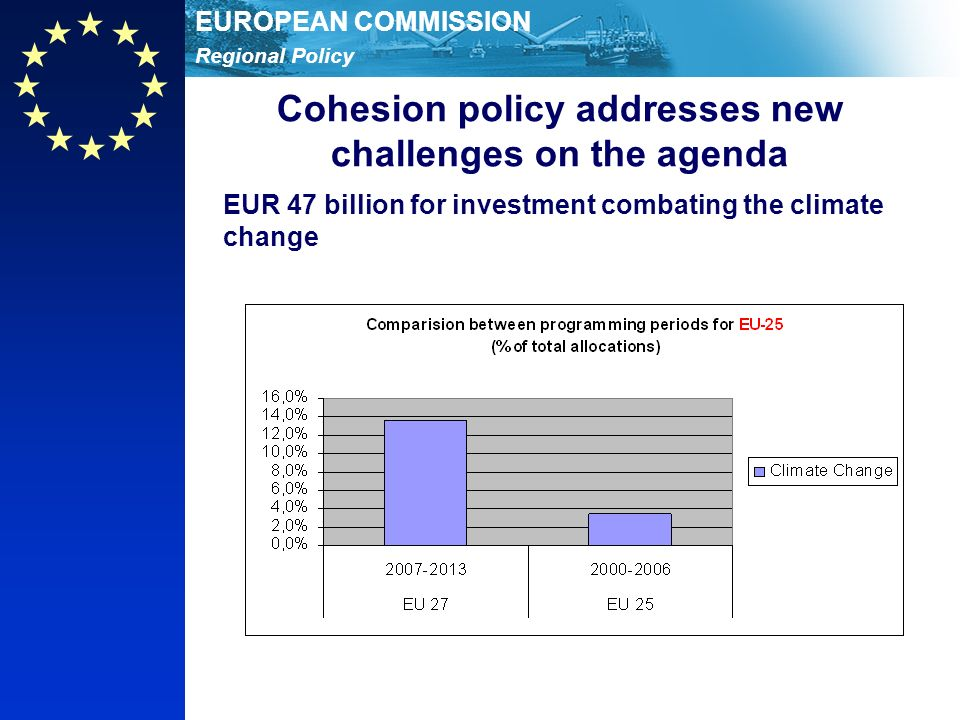 Regional Policy EUROPEAN COMMISSION Cohesion policy addresses new challenges on the agenda EUR 47 billion for investment combating the climate change
