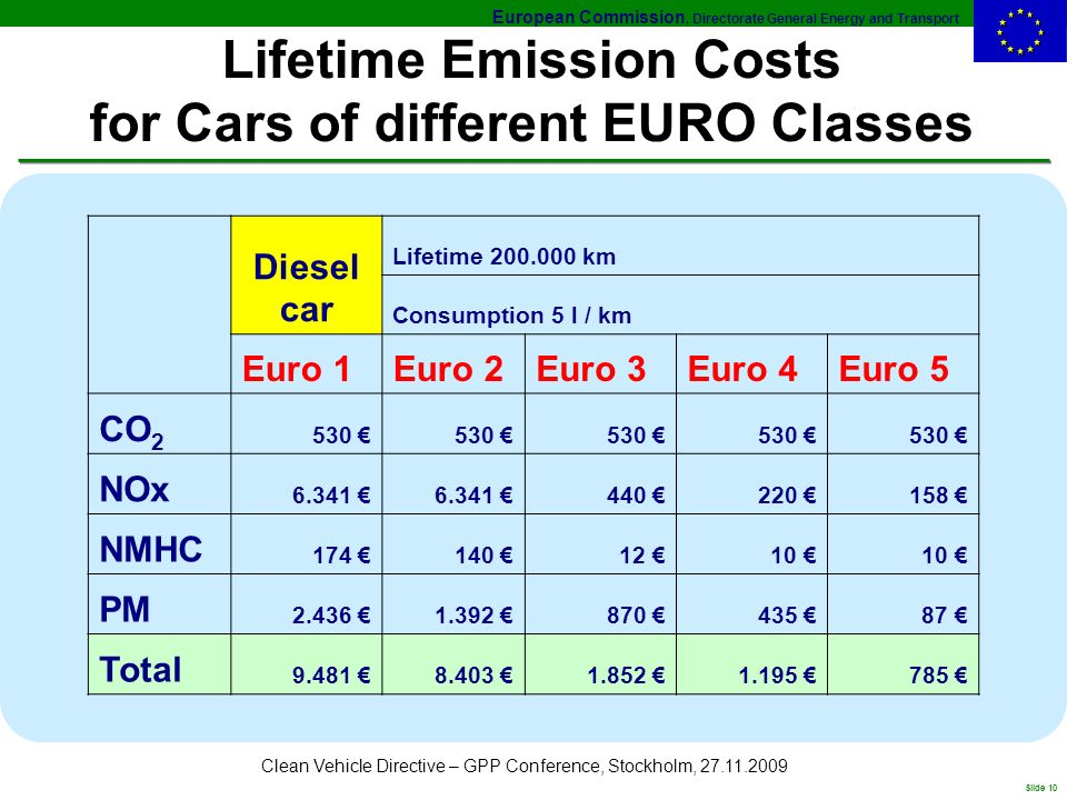 European Commission, Directorate General Energy and Transport Slide 10 Clean Vehicle Directive – GPP Conference, Stockholm, 27.11.2009 Lifetime Emission Costs for Cars of different EURO Classes Diesel car Lifetime 200.000 km Consumption 5 l / km Euro 1Euro 2Euro 3Euro 4Euro 5 CO 2 530 NOx 6.341 440 220 158 NMHC 174 140 12 10 PM 2.436 1.392 870 435 87 Total 9.481 8.403 1.852 1.195 785