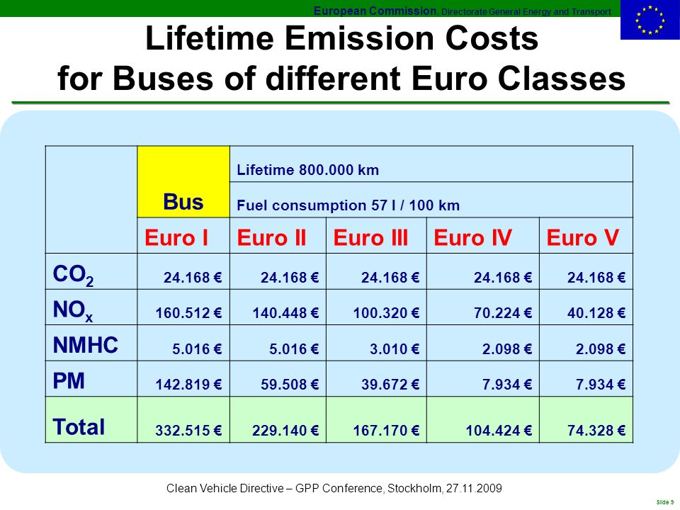 European Commission, Directorate General Energy and Transport Slide 9 Clean Vehicle Directive – GPP Conference, Stockholm, Lifetime Emission Costs for Buses of different Euro Classes Bus Lifetime km Fuel consumption 57 l / 100 km Euro IEuro IIEuro IIIEuro IVEuro V CO NO x NMHC PM Total