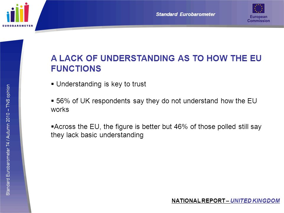 Standard Eurobarometer 74 / Autumn 2010 – TNS opinion A LACK OF UNDERSTANDING AS TO HOW THE EU FUNCTIONS Understanding is key to trust 56% of UK respondents say they do not understand how the EU works Across the EU, the figure is better but 46% of those polled still say they lack basic understanding Standard Eurobarometer NATIONAL REPORT – UNITED KINGDOM