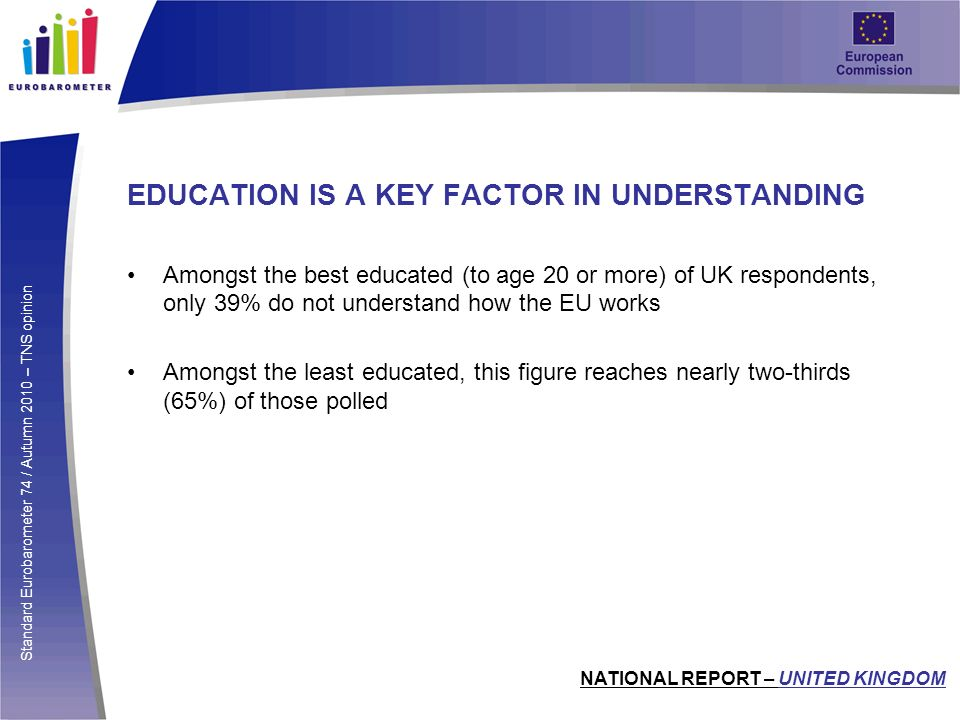 Standard Eurobarometer 74 / Autumn 2010 – TNS opinion EDUCATION IS A KEY FACTOR IN UNDERSTANDING Amongst the best educated (to age 20 or more) of UK respondents, only 39% do not understand how the EU works Amongst the least educated, this figure reaches nearly two-thirds (65%) of those polled NATIONAL REPORT – UNITED KINGDOM