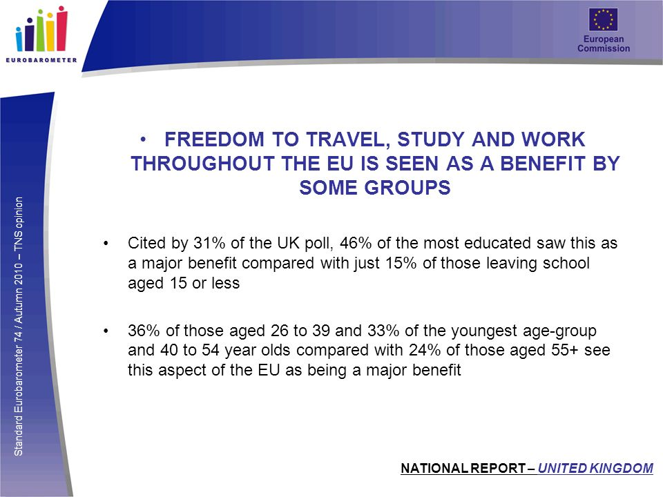 Standard Eurobarometer 74 / Autumn 2010 – TNS opinion FREEDOM TO TRAVEL, STUDY AND WORK THROUGHOUT THE EU IS SEEN AS A BENEFIT BY SOME GROUPS Cited by 31% of the UK poll, 46% of the most educated saw this as a major benefit compared with just 15% of those leaving school aged 15 or less 36% of those aged 26 to 39 and 33% of the youngest age-group and 40 to 54 year olds compared with 24% of those aged 55+ see this aspect of the EU as being a major benefit NATIONAL REPORT – UNITED KINGDOM