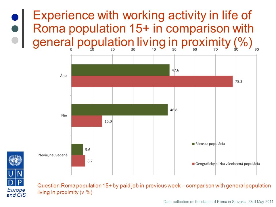 Europe and CIS Data collection on the status of Roma in Slovakia, 23rd May 2011 Experience with working activity in life of Roma population 15+ in comparison with general population living in proximity (%) Question:Roma population 15+ by paid job in previous week – comparison with general population living in proximity (v %)