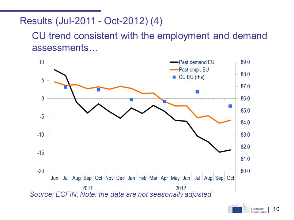 10 Results (Jul-2011 - Oct-2012) (4) CU trend consistent with the employment and demand assessments… Source: ECFIN; Note: the data are not seasonally