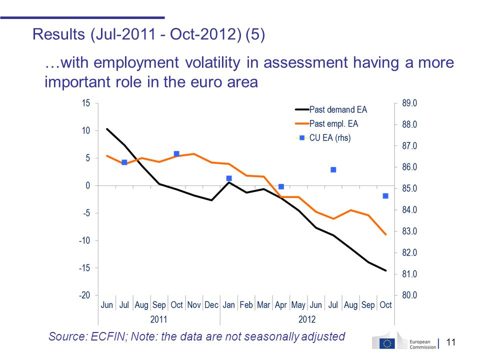 11 Results (Jul-2011 - Oct-2012) (5) …with employment volatility in assessment having a more important role in the euro area Source: ECFIN; Note: the